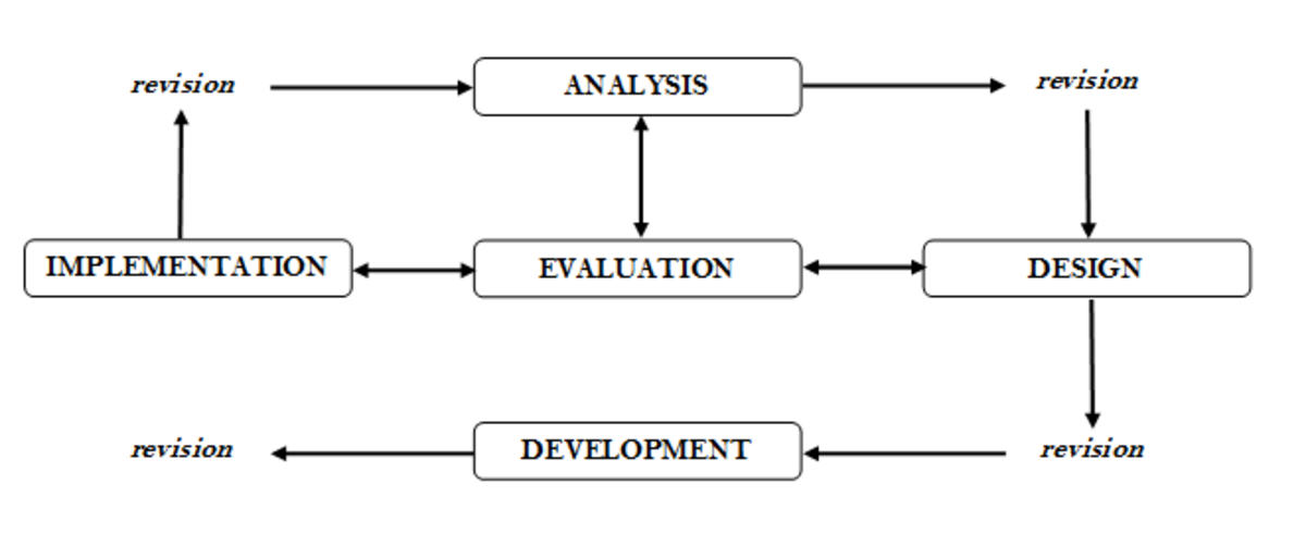 Figure 1 Conceptual Framework of the Study