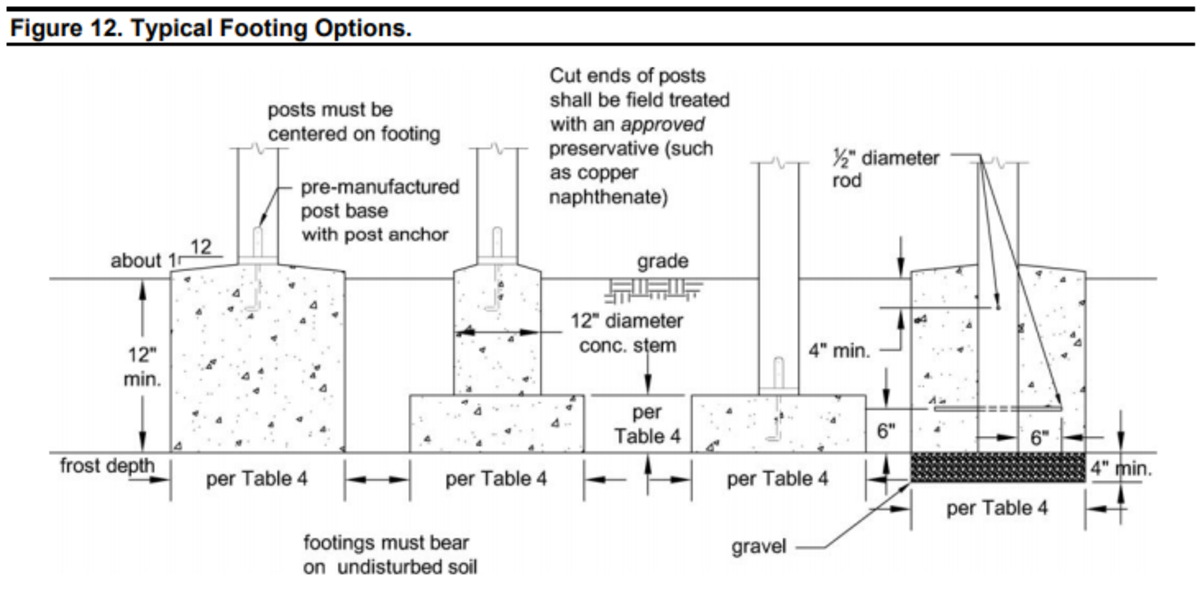 Prescriptive Residential Deck Construction Guide based on the 2015 International Residential Code