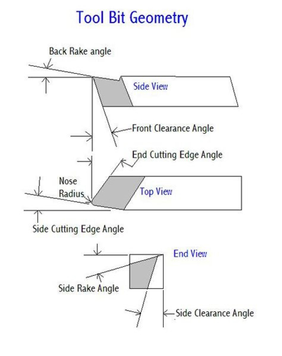 Manufacturing Processes - CNC Single Point Cutting Process