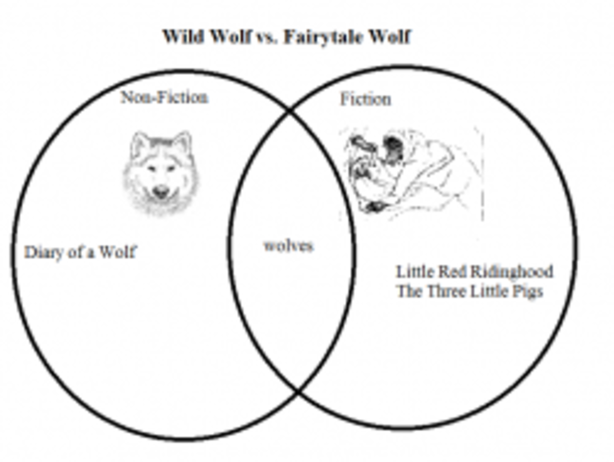 Venn Graph of Wolves