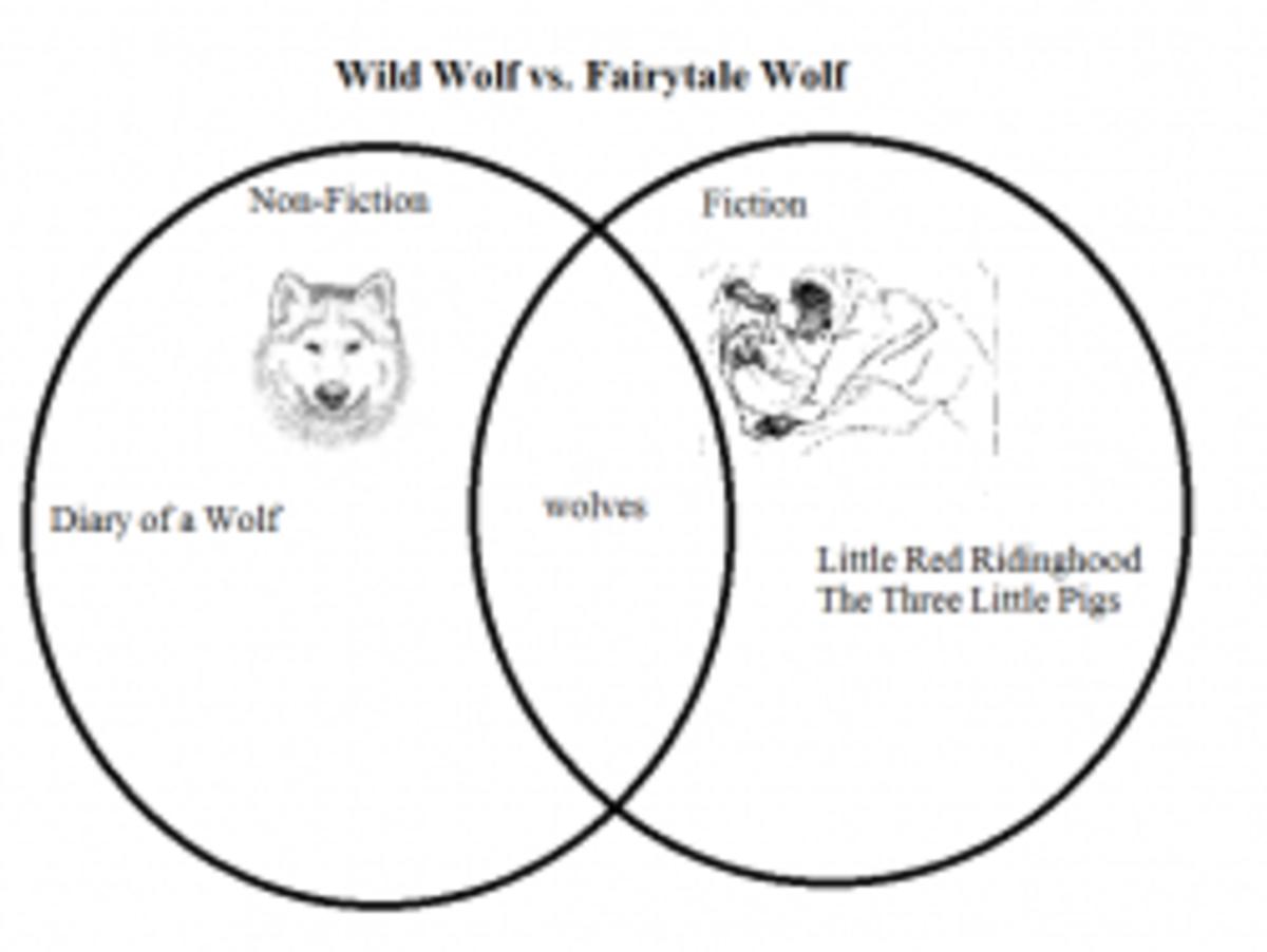 Venn Graph of Wolves