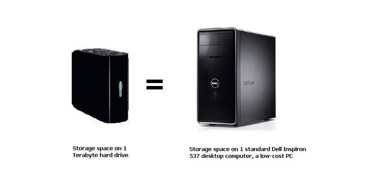 The storage space on a 1 terabyte hard drive can equal the storage on a Dell Inspiron computer. However, now these computers are being made with more storage space.