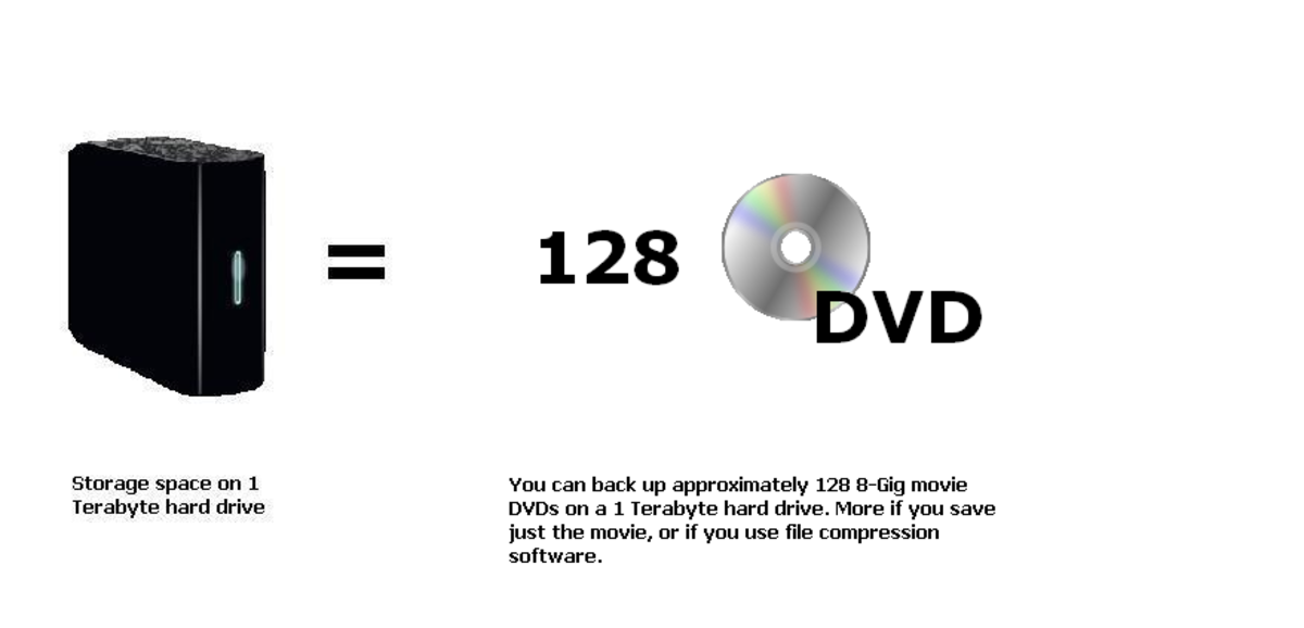 A 1 terabyte hard drive can store 128 movies. This number can be greatly increased if you use compression software.