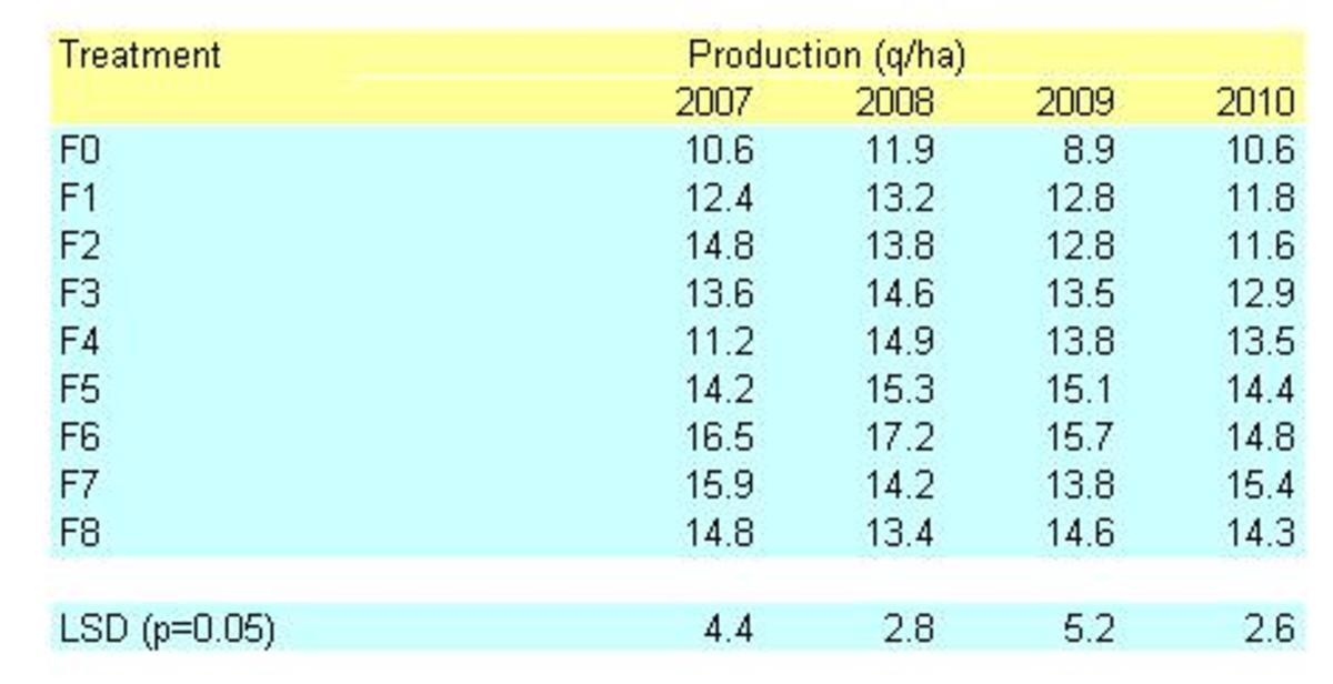 show-lsd-cd-in-chart