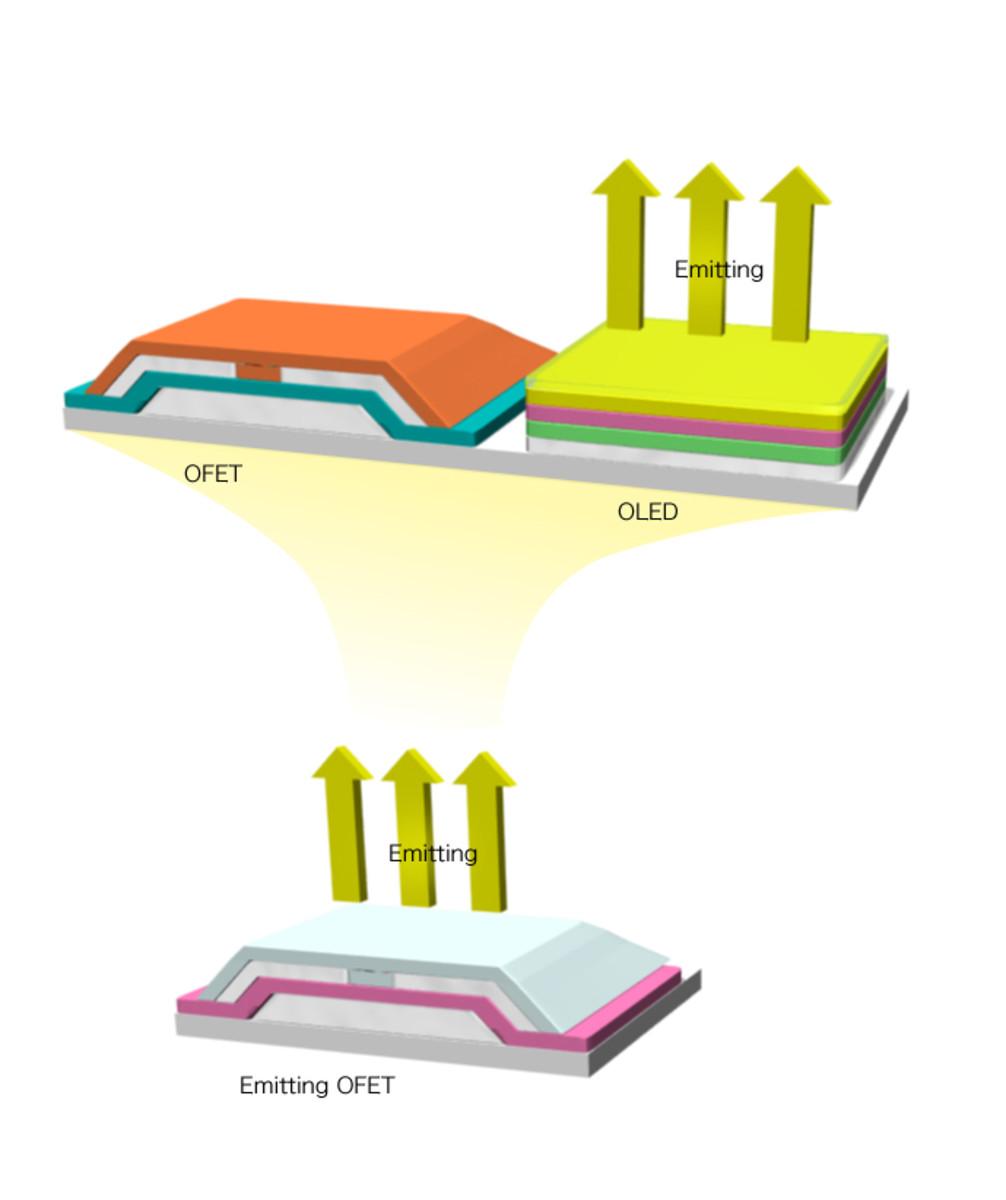 LED vs OLET