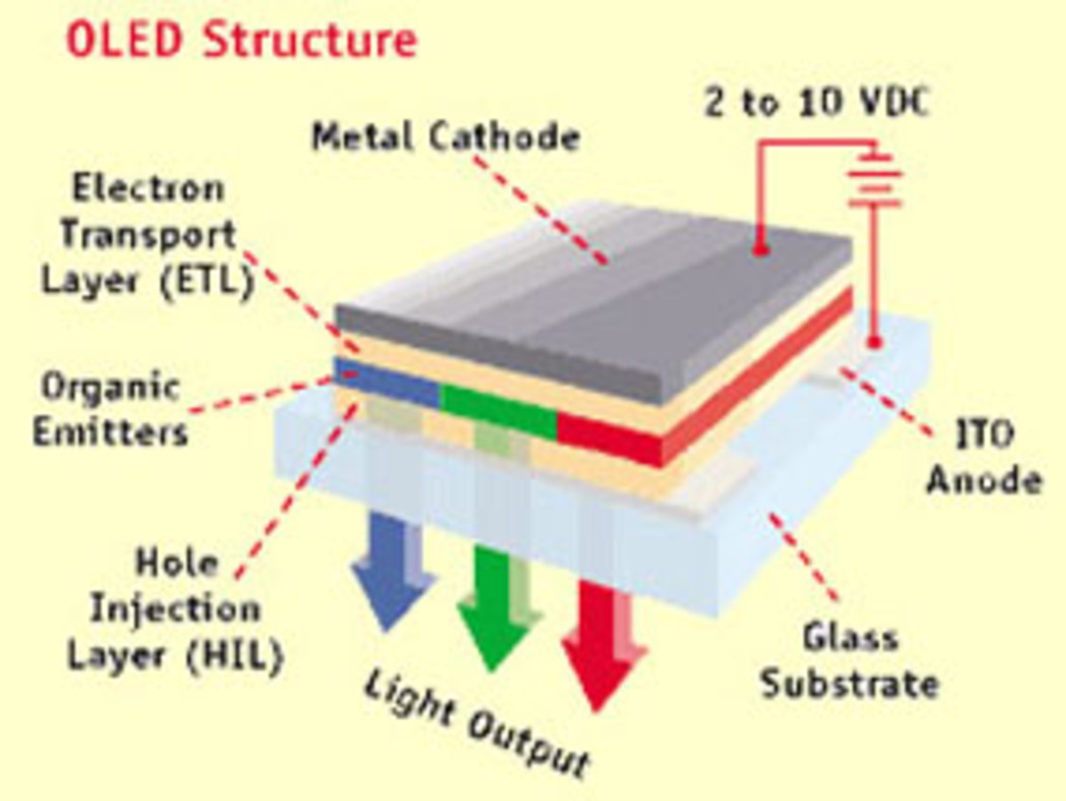 Organic Light Emitting Transistor (OLET) - Replacement for OLEDs?