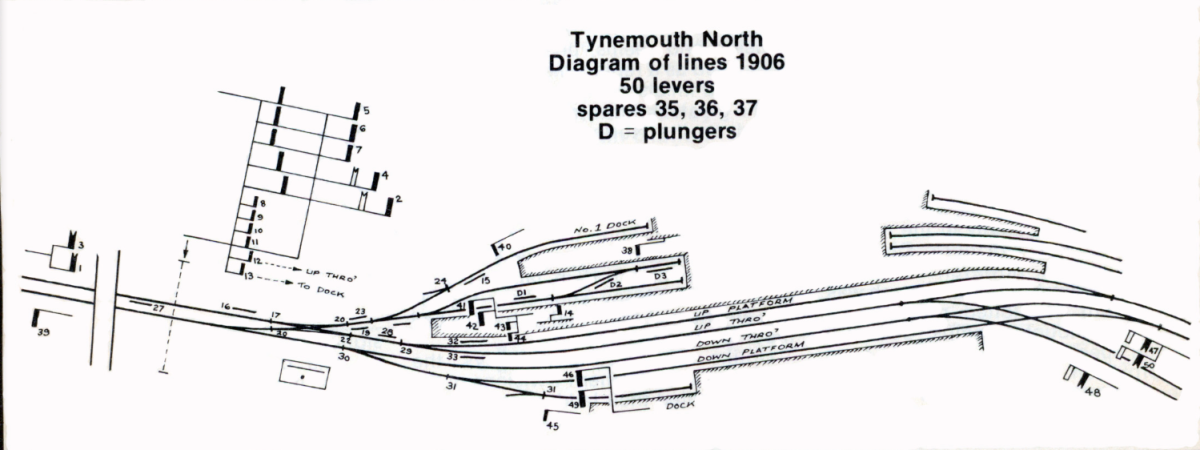 Tynemouth Station had six bay platforms, three at each end and an additional one off the shorter platform (bottom left) in 1906 with a massive gantry (NER: 'signal bridge') at one end, see left, station throat
