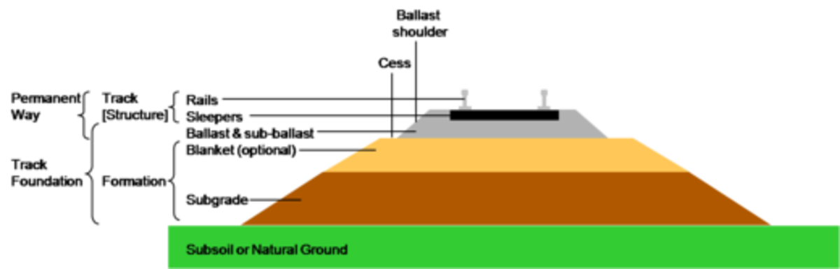 Track profile, showing different layers of rail bed on a main line. This is how a permanent way engineer would see a main line profiled. As a modeller you could economise on two of these layers