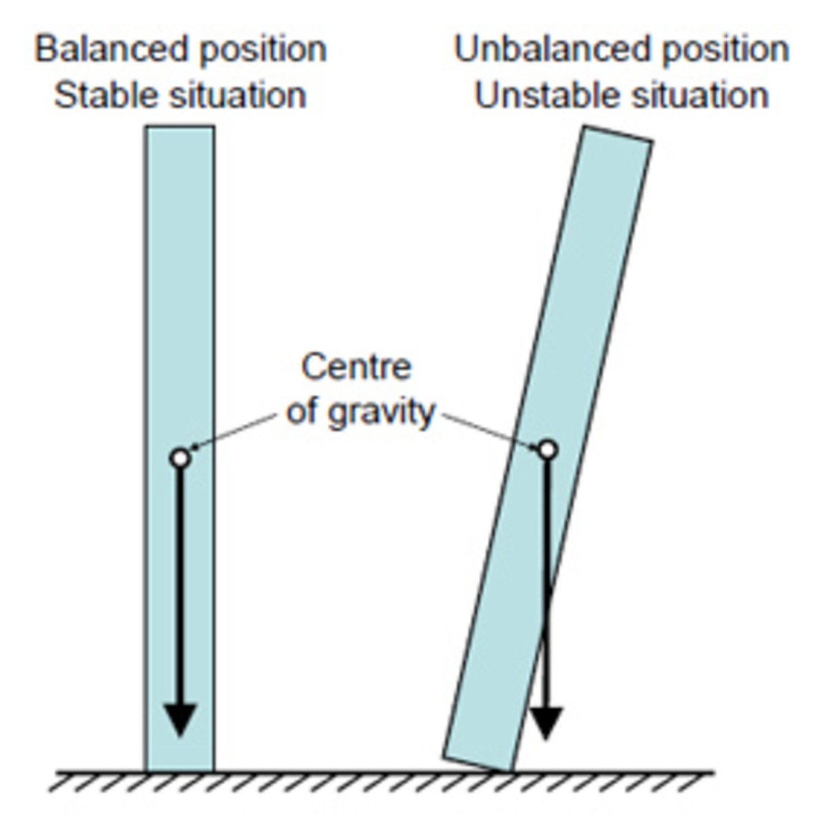 When the center of gravity is no longer positioned over the base, the object falls over. Therefore, the smaller the base, the less stable the object.