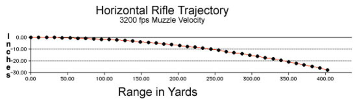 Tokarev 7.62x25mm vs. m1911 .45 ACP: An examination of Kinetic energy and its relation to object mass and velocity.