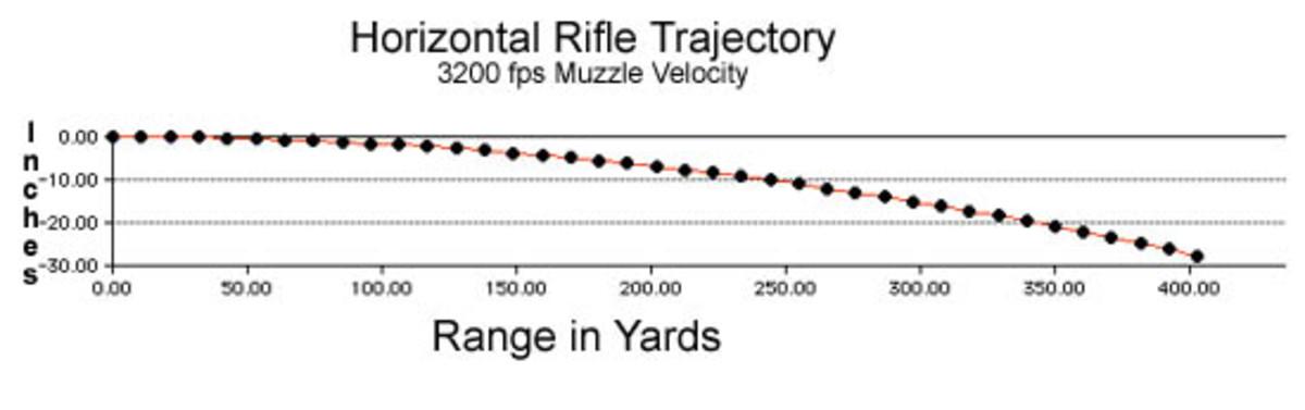 Tokarev 7 62x25mm vs  m1911  45 ACP: An examination of Kinetic