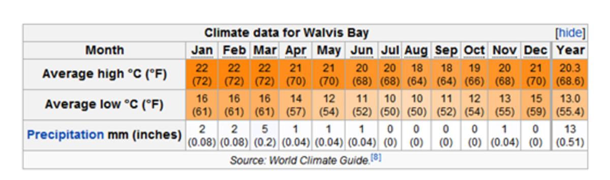 http://en.wikipedia.org/wiki/Walvis_Bay