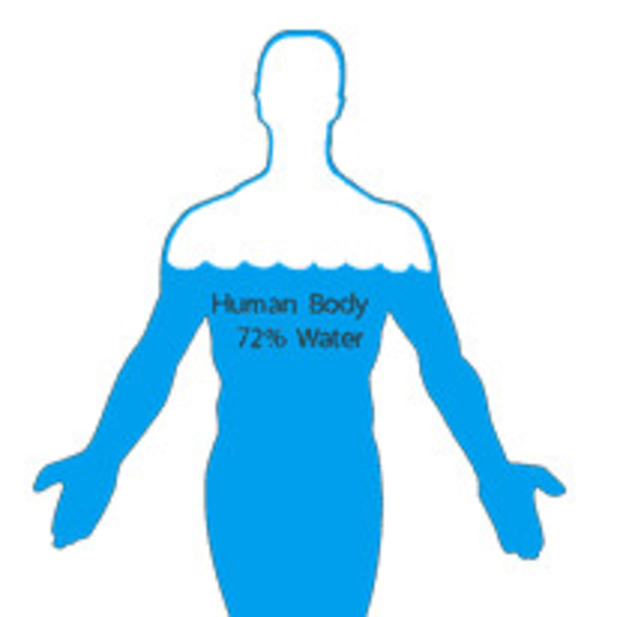 The Symptoms of Water Retention?