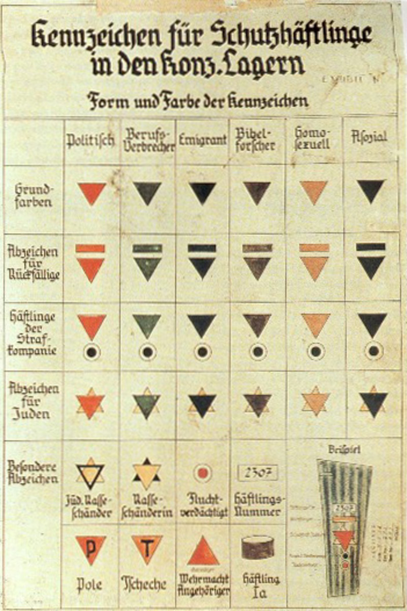 Shows triangle marking system for prisoners in German concentration camps.