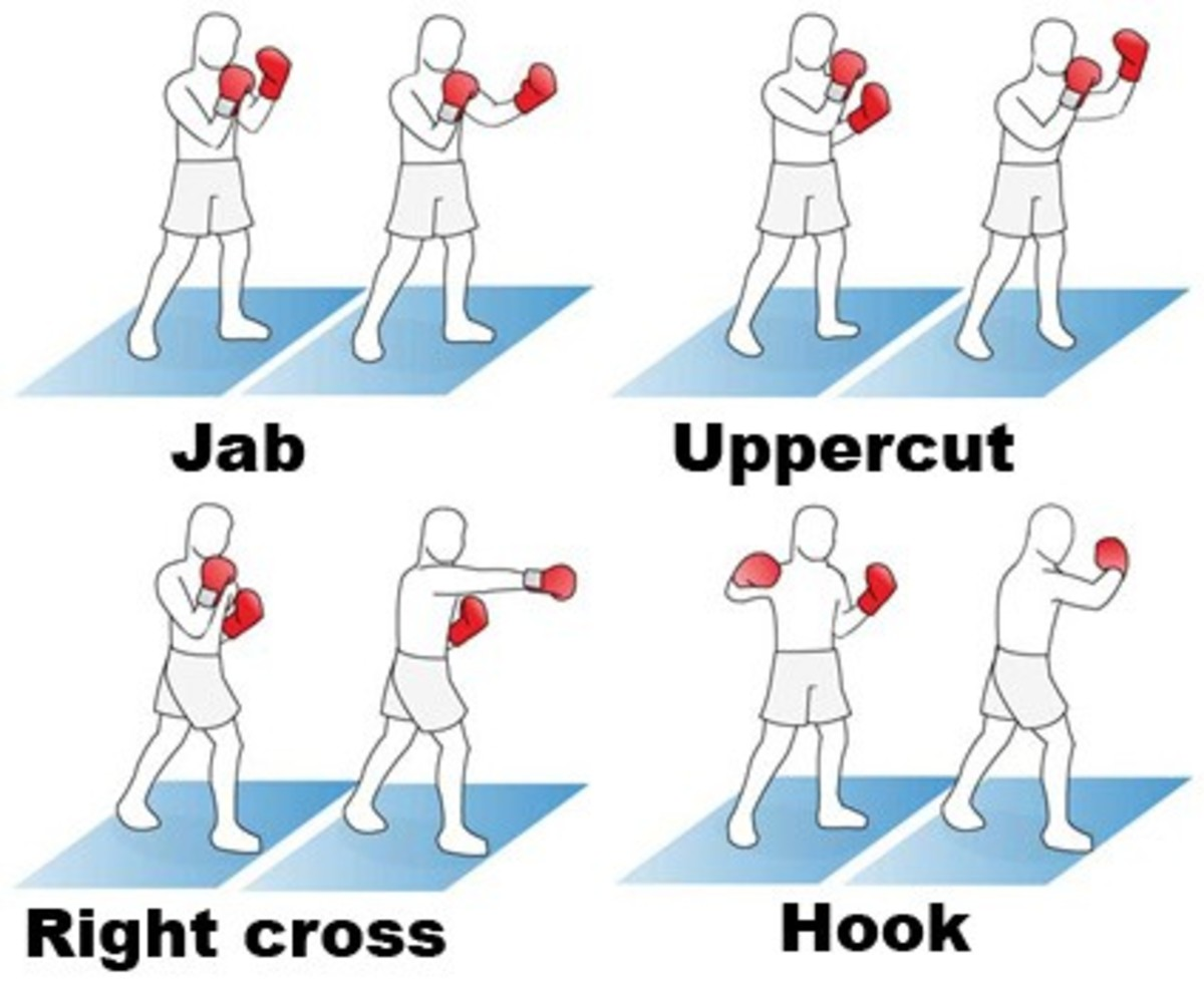A diagram of some basic punches