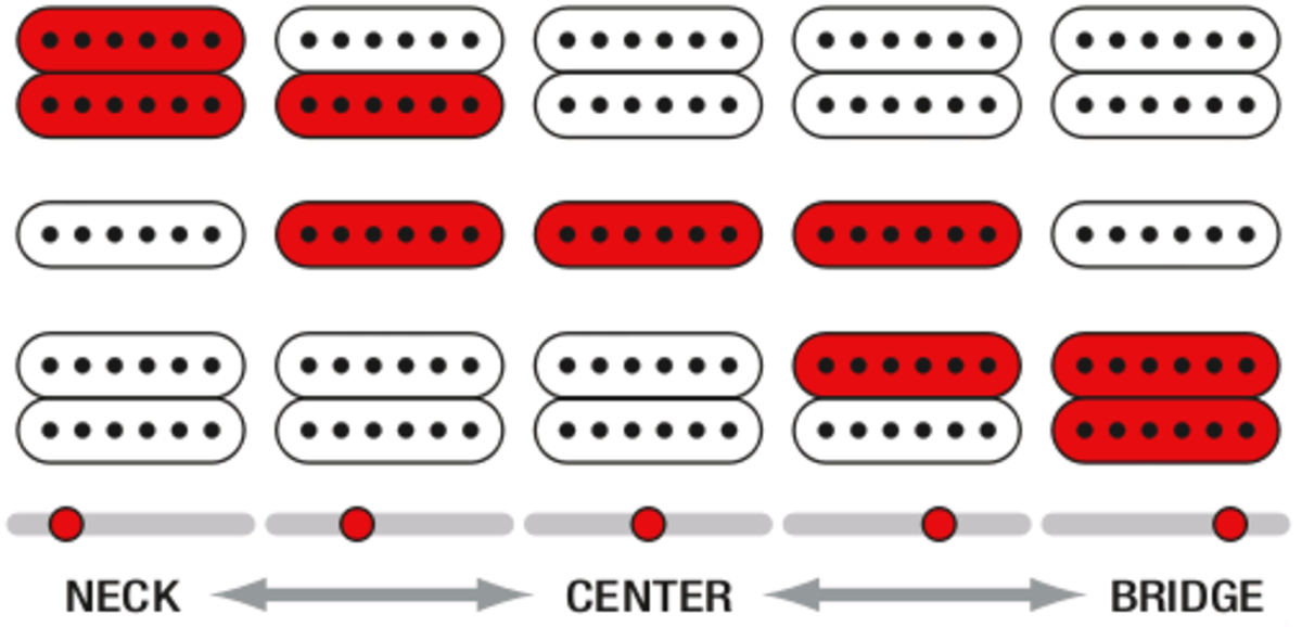 Humbucker-Single-Humbucker Pickup Configuration