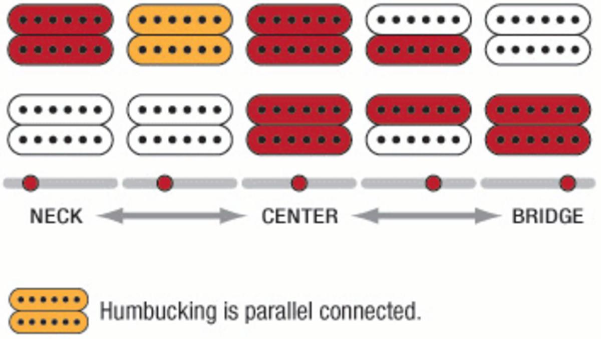 Humbucker-Humbucker Pickup Configuration