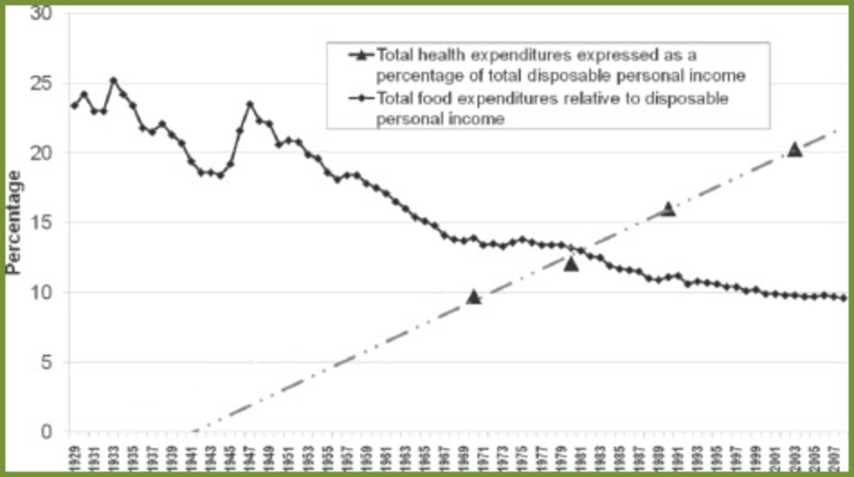 Dr. David Wallinga, Director of the Food and Health Program at the Institute for Agriculture and Trade Policy, reports that from 1970 to 2003, Americans' per capita health care spending increased from $353 to $5,711 annually. Source: http://www.organ
