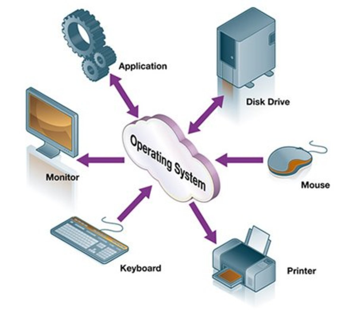 operating-system-basic-structure