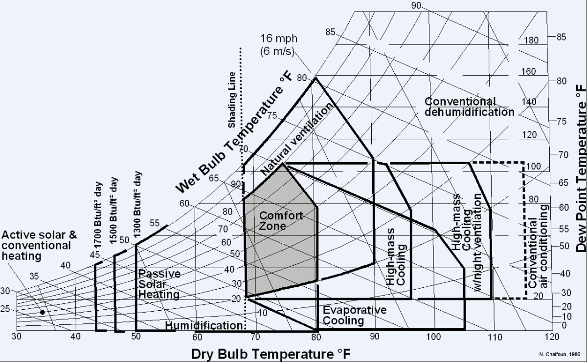 Terminologies In Climatology | Hubpages