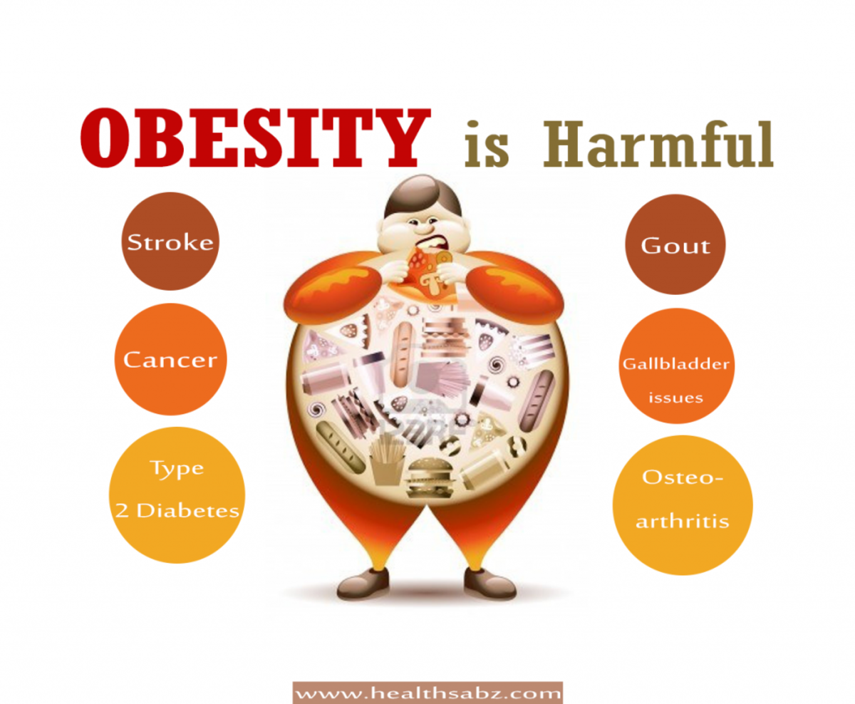 Problems correlated to obesity.