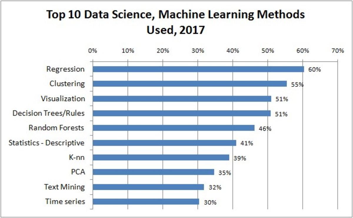 Common Machine Learning Methods