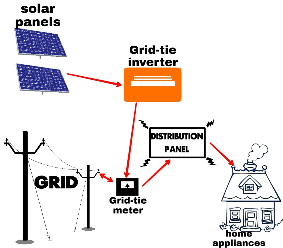 Types of solar power systems