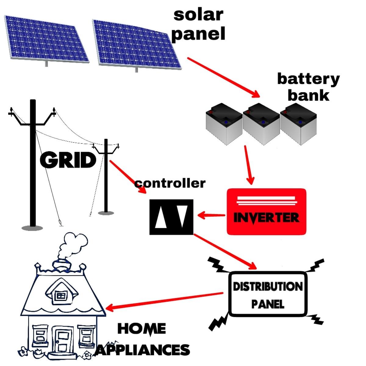 Simplified model of a Grid-fallback solar power system