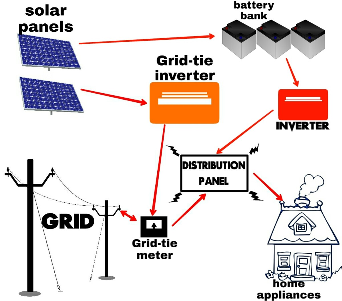 Simplified model of a Grid-interactive solar power system