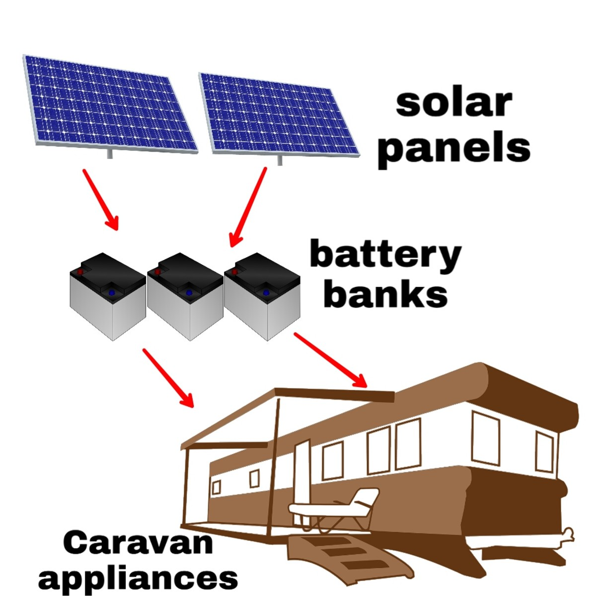 Model of an off-grid solar power system