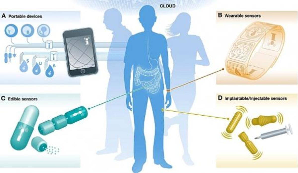 Wearable Medical Devices and you!