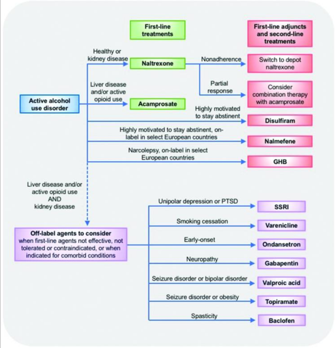 Suggested treatment algorithm for alcohol use disorder (AUD)
