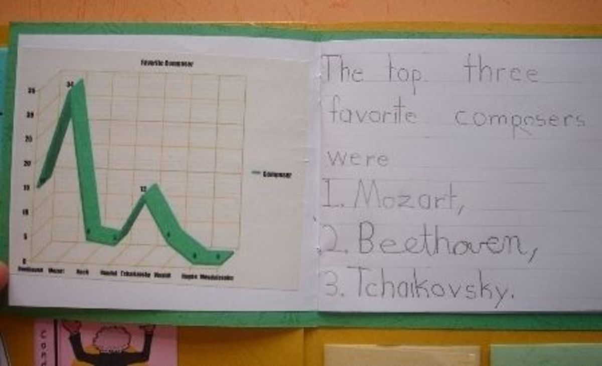 Favorite Composers Graph