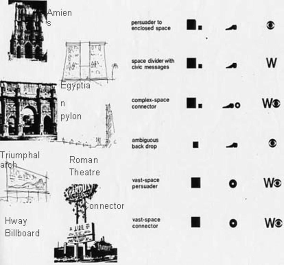 EVOLUTION OF BILLBOARDS