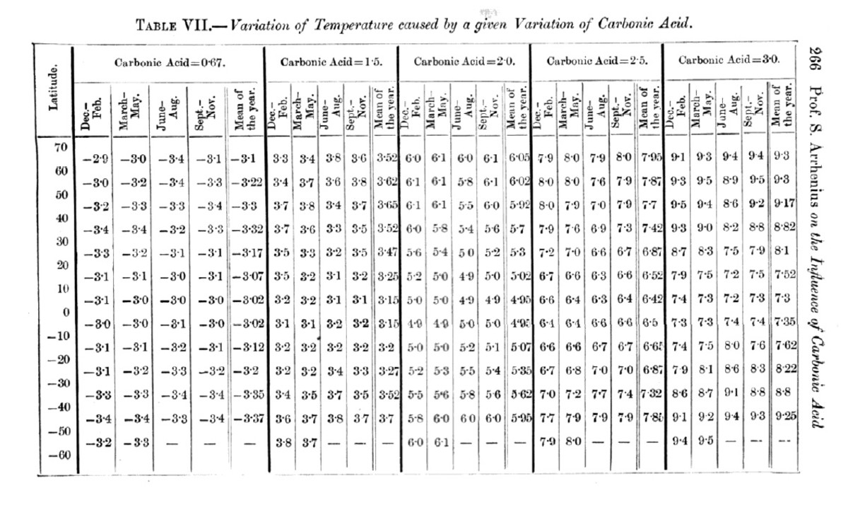 Arrhenius's Table VII, giving seasonal temperature changes for differing levels of CO2.  Note that this is a synoptic version of the table; the full table calculates separate values for each 20 degrees of longitude, and is hence 18 times larger.