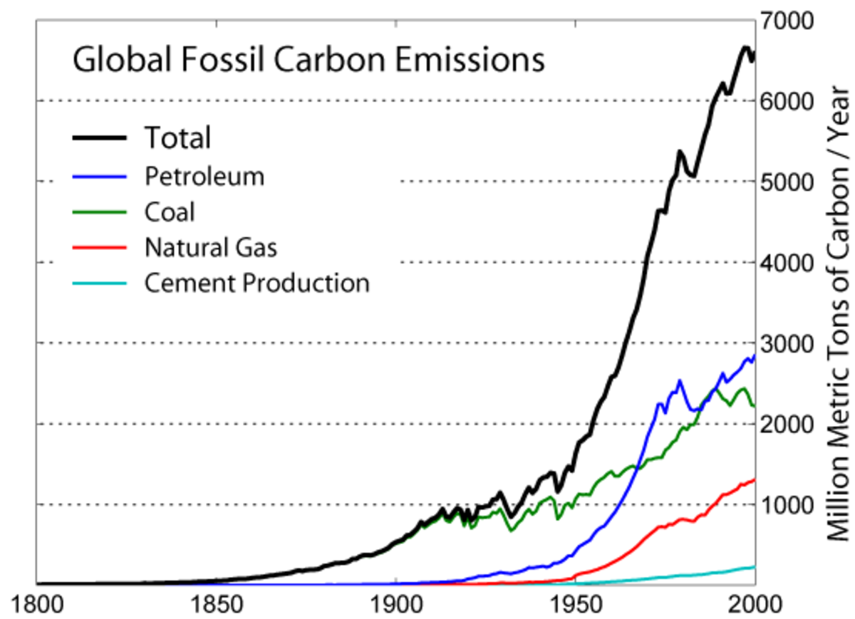 A Brief History of Global Carbon Emissions.