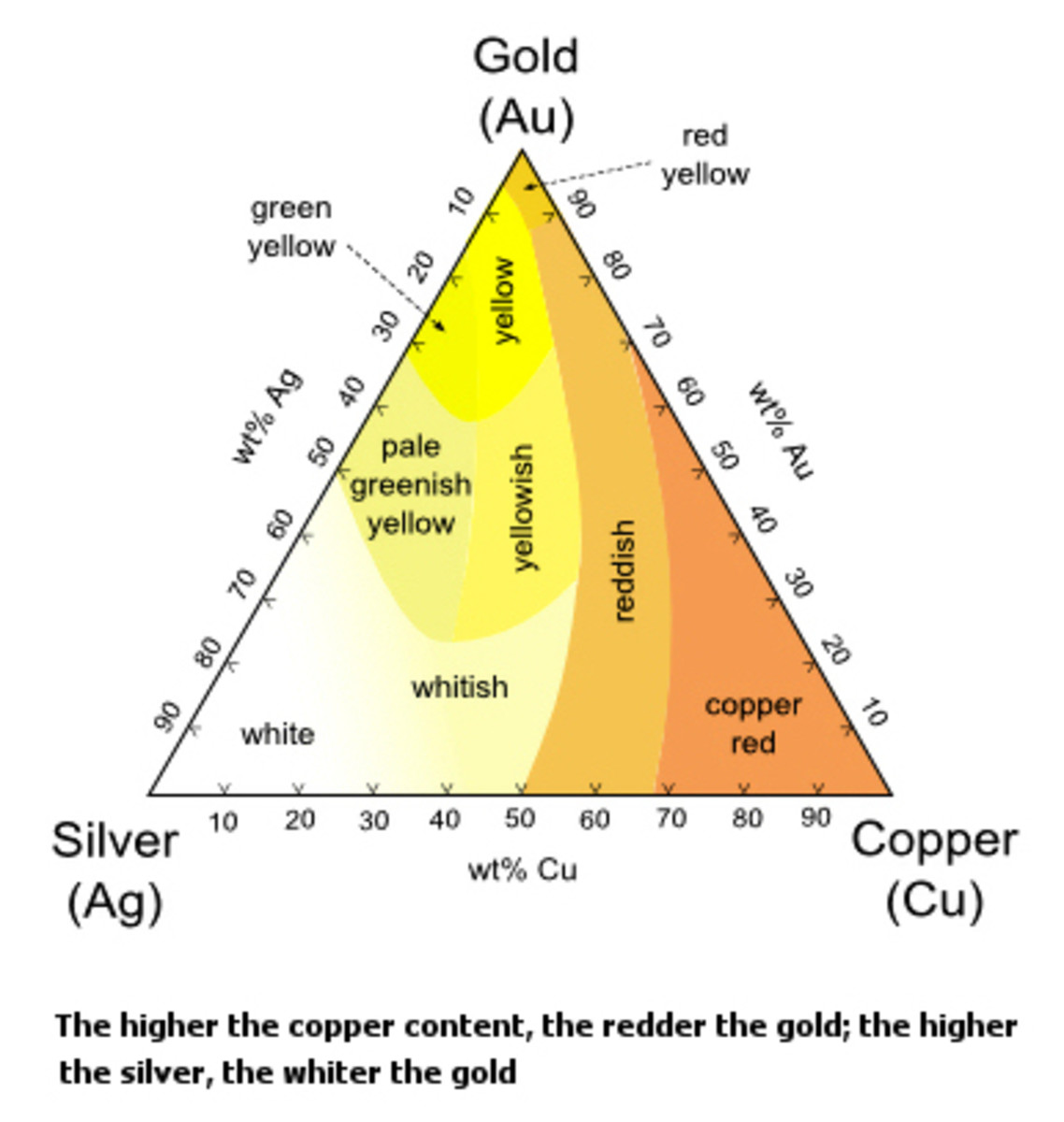 14k-white-gold-the-facts