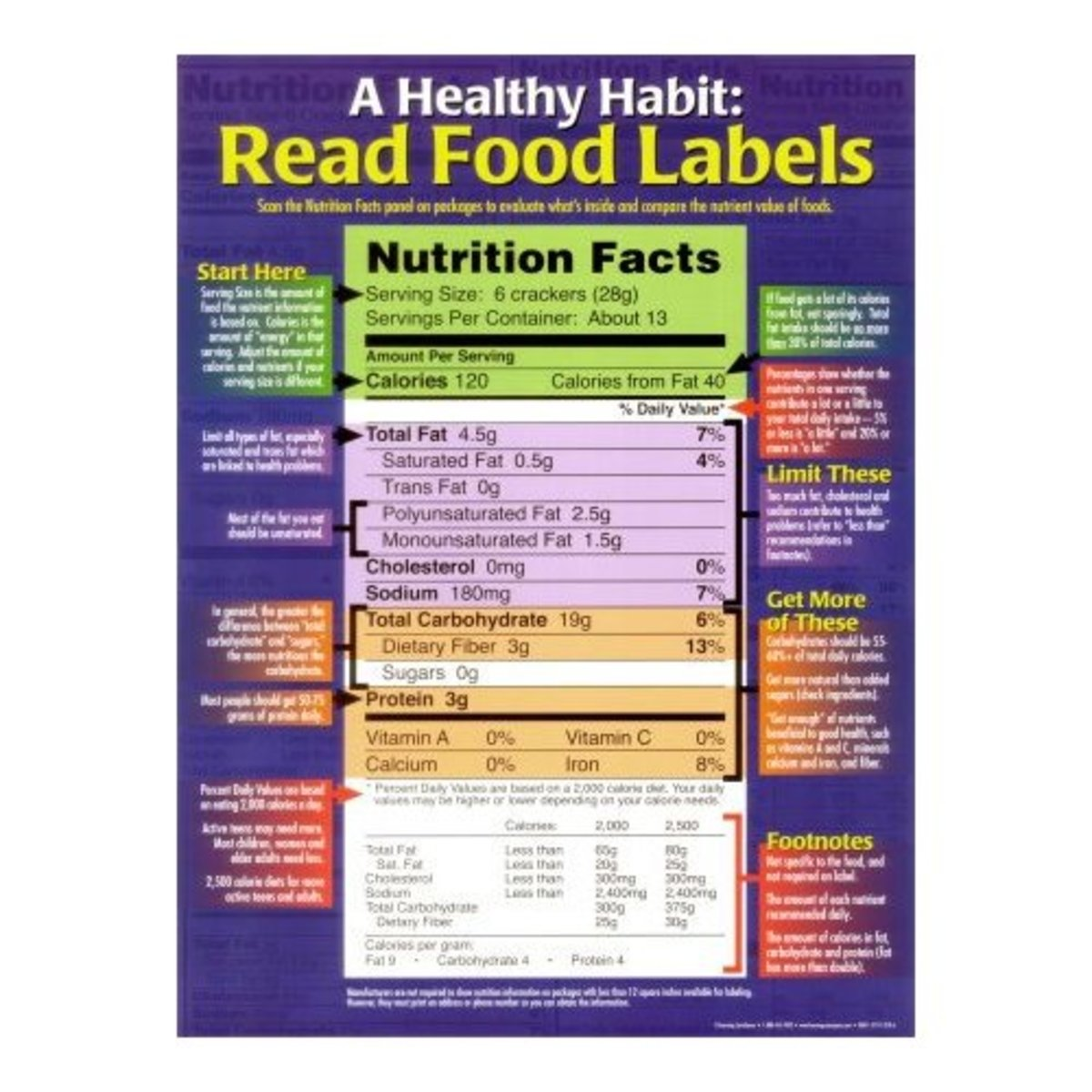 FOOD LABEL POSTER