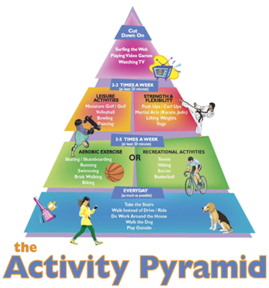 Activity Pyramid (courtesy of http://www.wellspan.org)