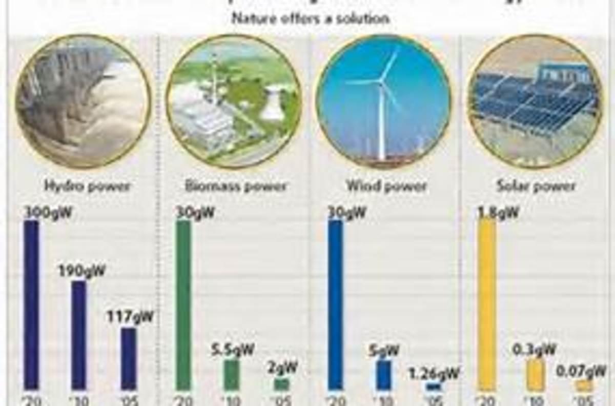 Hydro power, biomass power, wind power and solar power