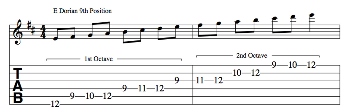 Music Theory For Guitarists • Modes Of The Major Scale Simplified • Scales, Tab, Videos, Practical Examples.