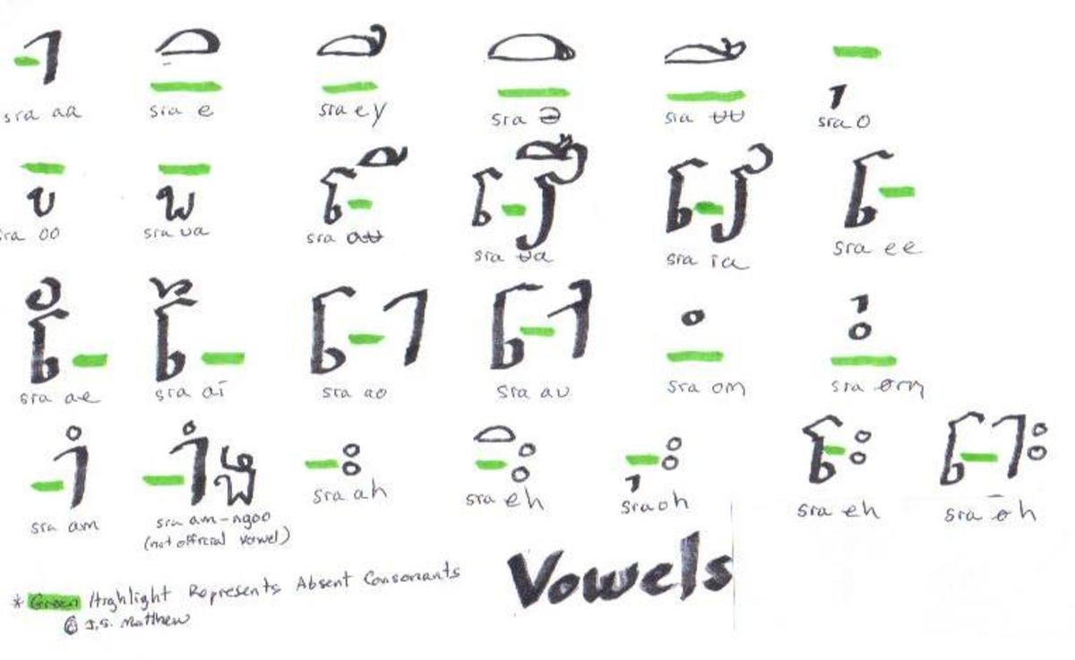 Since there are no charts like this available on the web, I drew the vowels myself!