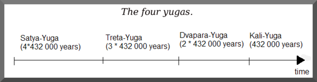 The four yugas and time duration