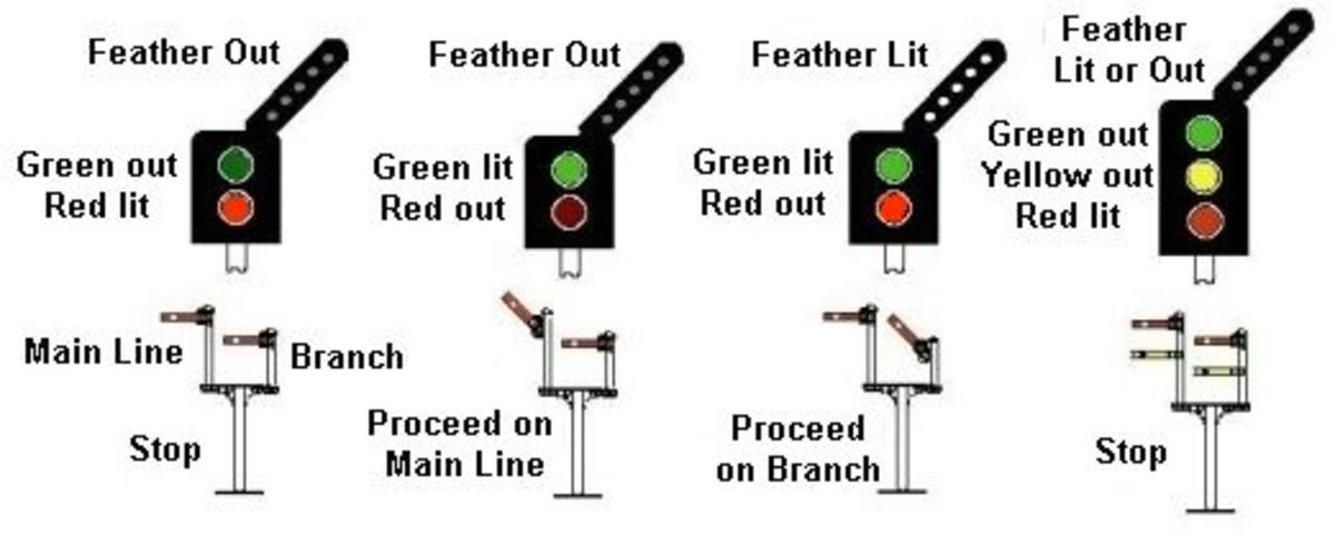Comparison of calling-on-signalling in lights and semaphore