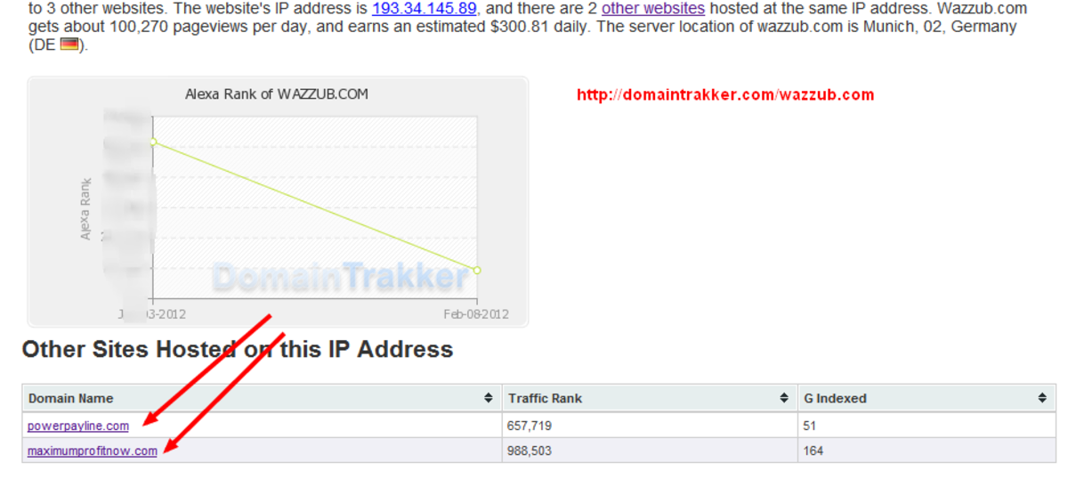 DomainTrakker says two other websites are on Wazzub's server, maximumprofitnow.com and powerpayline.com