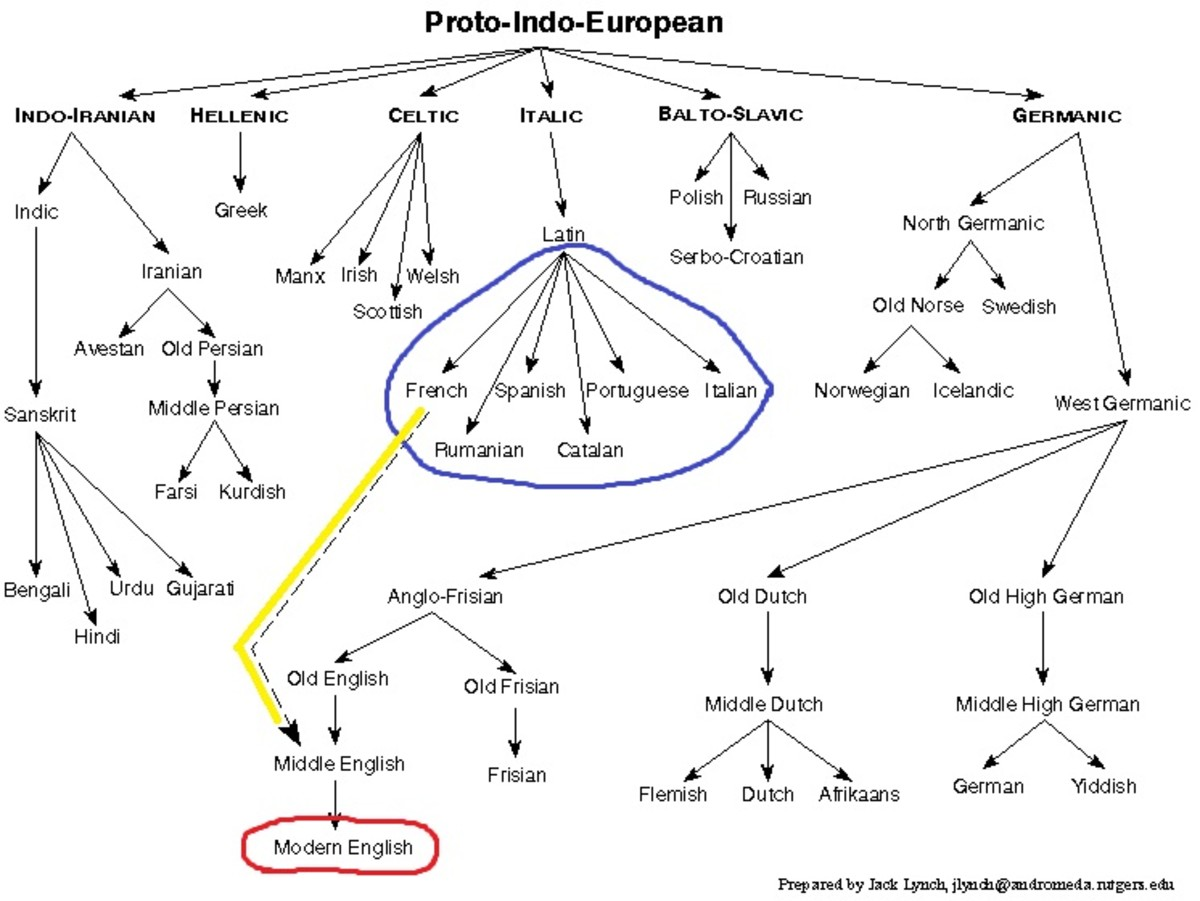 Family tree of the Proto-Indo-European languages