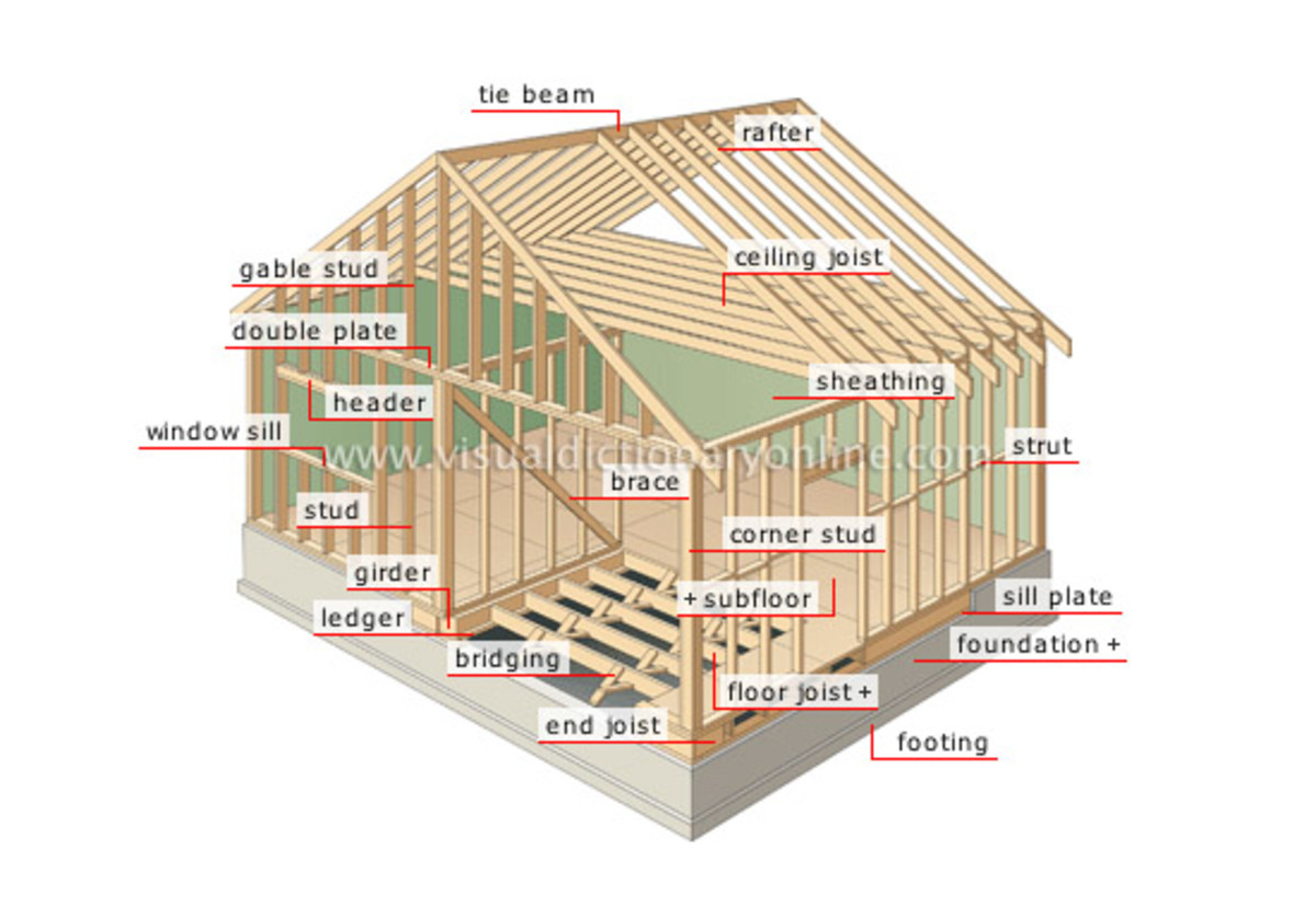 The basics of good house construction