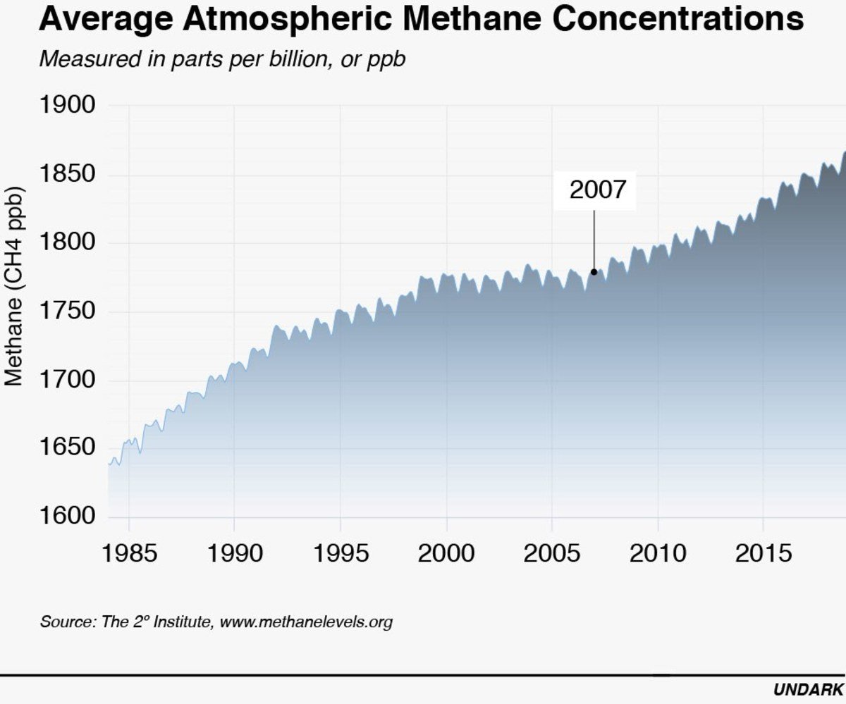 Although methane's concentration in the Earth's atmosphere leveled off for a brief period, it has resumed the upward trend and is adding to global warming.
