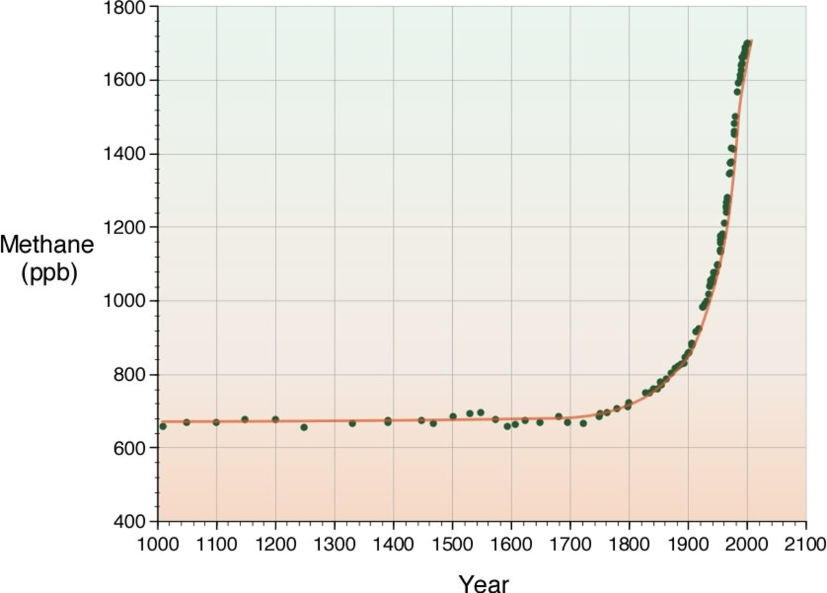 Methane Concentration In Earth's Atmosphere From Approximately The Year 1000 to The Year 2000