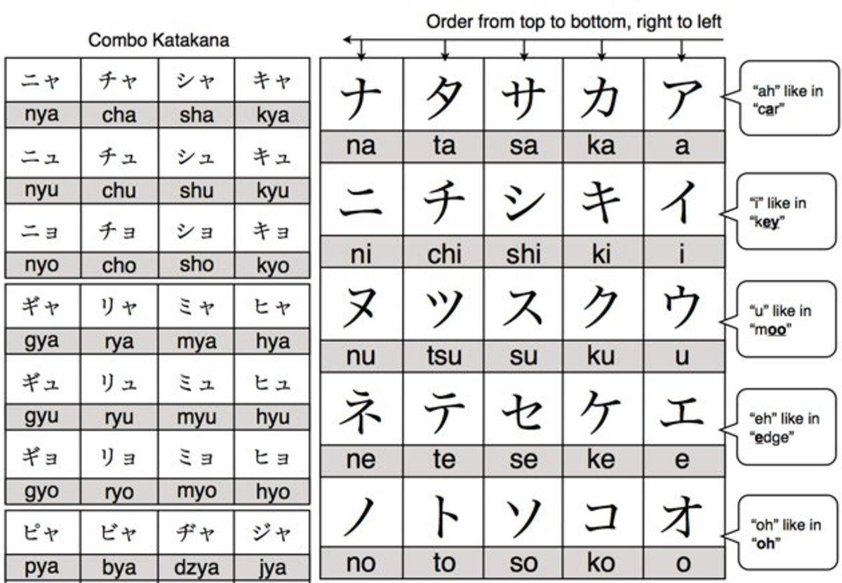Katakana Chart How to write in japanese